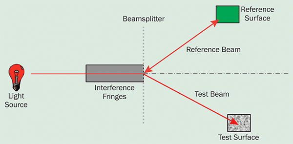 Components common to all interferometers.