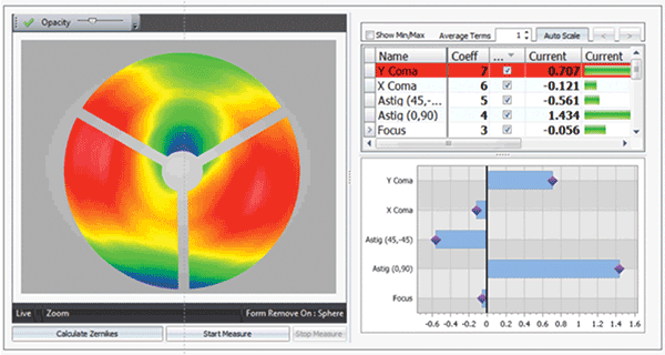 DynaPhase Carrier fringe instantaneous interferometry offers real-time topography and surface-parameter analysis, including dynamic reporting of parameters related to alignment, greatly simplifying part setup.