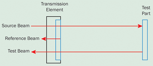 Fizeau interferometers combine the beamsplitter and reference surface into a single transmission element.