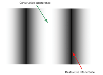 Bright and dark fringes indicate regions of constructive and destructive interference.