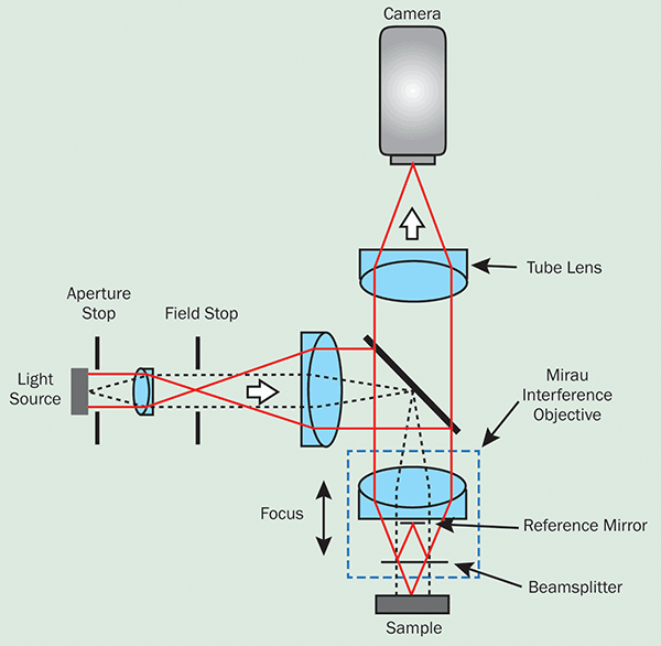 Many interferometric microscopes use spectrally broadband light sources and an equal-path interferometer design integrated into the microscope objective.