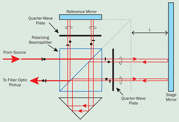 Displacement-measuring interferometer optics for monitoring the relative position L of a stage.