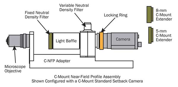 A C-mount near-field profiler adapter assembly is commonly used in beam measurement.