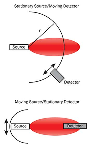 With a standard goniometric radiometer set-up, either the source or the detector moves.