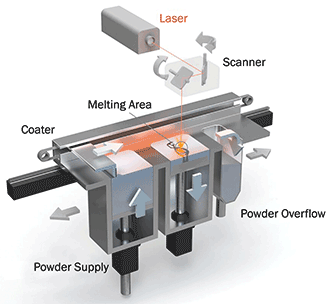 The LaserCUSING process at Concept Laser.