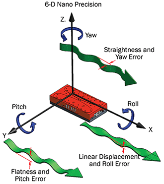 A model of the positioning errors to consider when operating in the nanoscale.