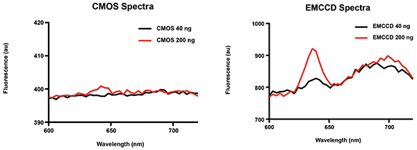 Examples of fluorescence spectra acquired with sCMOS and EMCCD imaging systems at 20-ms exposure.