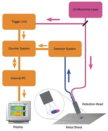 Schematic setup of the time-integrated fluorescence detection system.