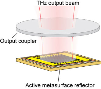 A schematic of the metasurface and polarizer used to tune the laser.