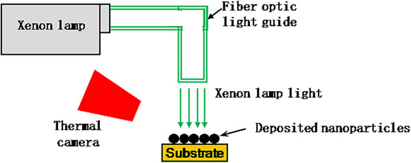 Schematic of an experimental photonic sintering setup.