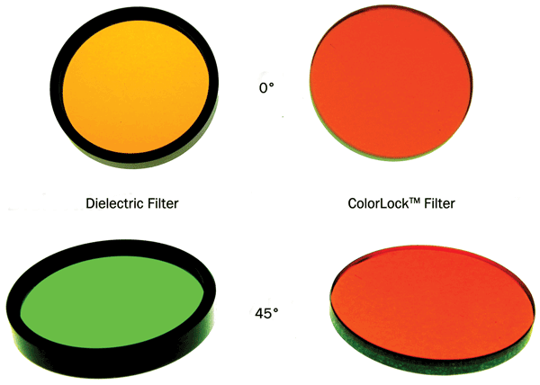 At high incident angles where dielectric filters exhibit color shifting, ColorLock filters maintain color transmission.