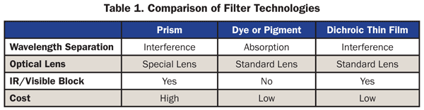 Comparison of Filter Technologies