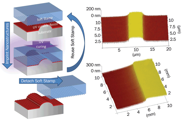 Process flow of nanopatterning on top of topographic structures using soft UV-NIL, with results measured by atomic force microscopy, showing highly uniform optical gratings on a prestructured substrate.