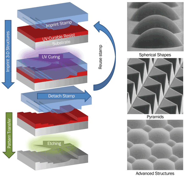Process flow for pattern transfer of 3-D micro- and nanostructures with corresponding process results.