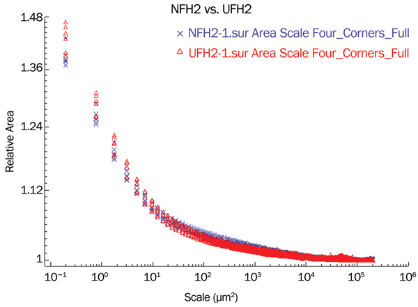 The relative areas vs. scale for the six area scans in the used (? = UFH2) regions and the six area scans in the unused regions (X = NFH2)of the quartzite scraper (FH2) used on fresh hide.