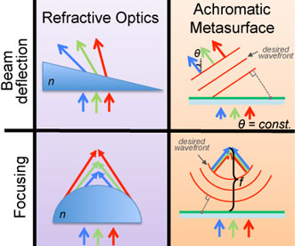 Comparison between refractive optics and achromatic metasurfaces