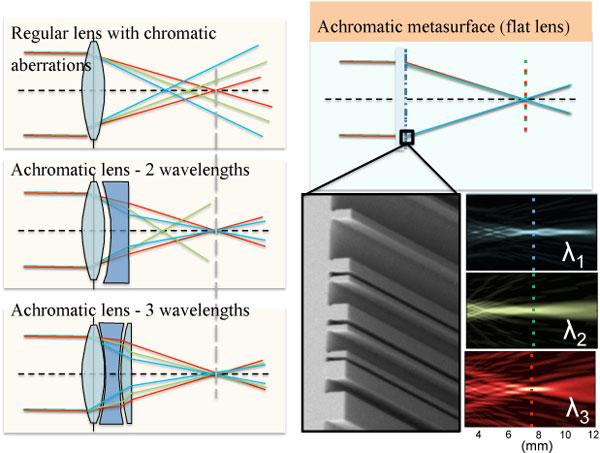 The Harvard team's new metasurface lenses are designed to focus light in the same spot for three different wavelengths with no need to increase the lens thickness and footprint