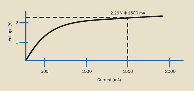 Voltage-current performance of a hypothetical laser diode.