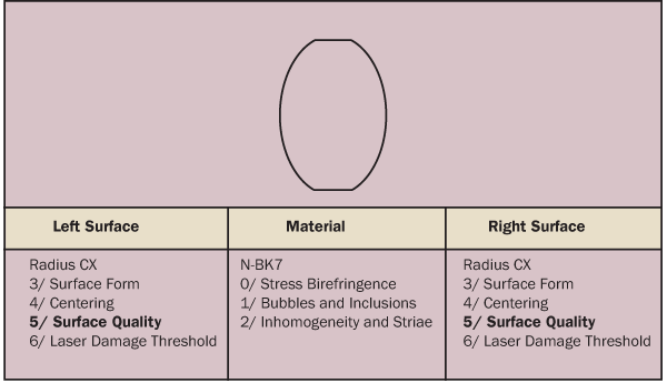 Example of ISO 10110 Standard drawing format with explanations of what goes where.