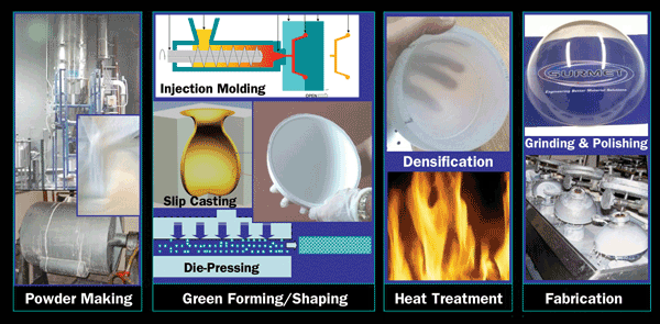 Typical process steps involved in manufacturing ALON and spinel transparent ceramics