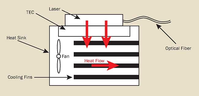 Anatomy and heat flow of a passively cooled laser mount.