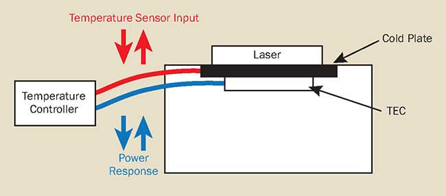 Temperature control loop response in an actively cooled laser mount.