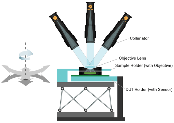 Schematic of a 6-axis active-alignment setup using a computer-controlled movement platform