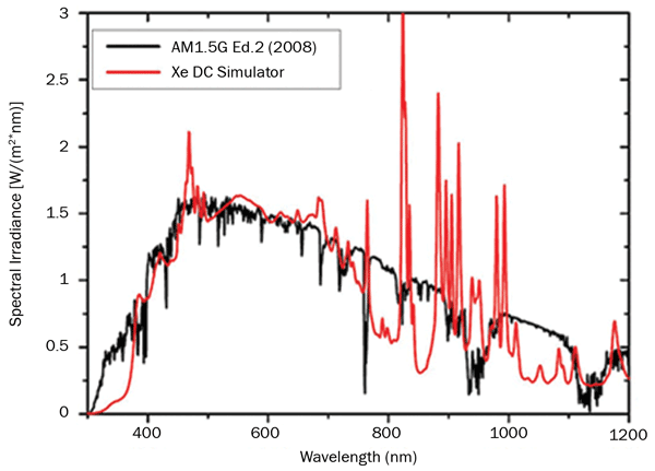 Comparison between the sun spectrum of a traditional xenon lamp and standard sunlight at ASTM G-173 AM 1.5.