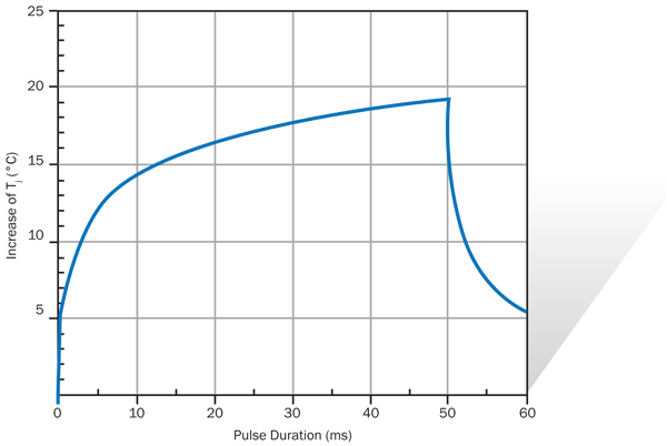 Typical single-pulse LED Tj rise.