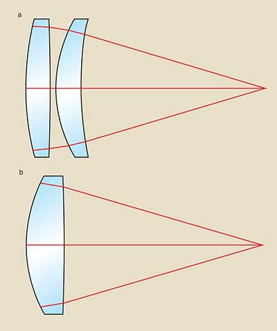 (a) Two-lens system with spheric lenses versus an equivalent system with a single aspheric lens. (b) The aspheric lens optimizes performance by converging to a diffraction-limited focused spot.