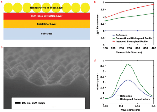 The self-assembly of SiO2 nanoparticles on top of high-index light-extraction layer Si3N4, which is deposited on a Lu2SiO5:Ce (LSO) thin film.