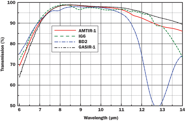 Transmission of AR-coated (both sides) chalcogenide samples for LWIR.