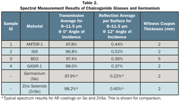 Spectral measurement results of Chalcogenide Glasses and Germanium