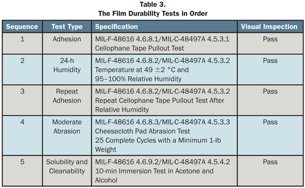 The Film Durability Tests in Order