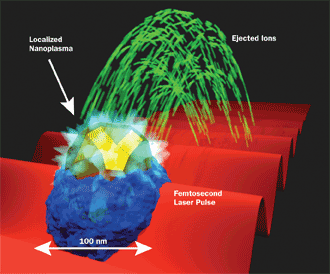 The plasma explosion imaging apparatus used to record photoion momentum distributions from nanoplasmas generated within nanoparticles.