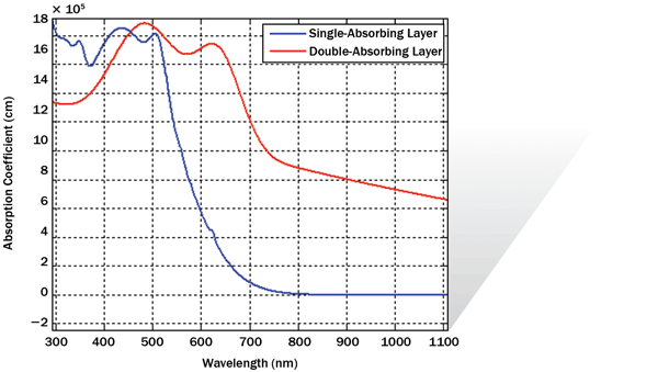 The absorption coefficient curve of the single absorbing layer and the double absorbing layer.