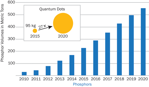 The growth of LED use in applications is being driven by and causing a growth in materials, such as a 27-fold increase in quantum dots for wavelength downconverters.