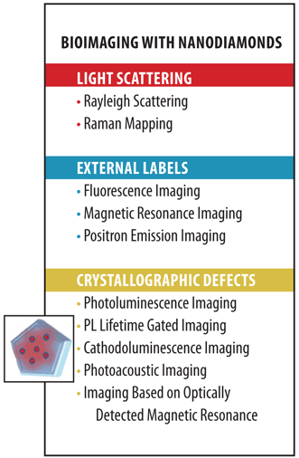 Nanodiamond-based bioimaging capabilities.