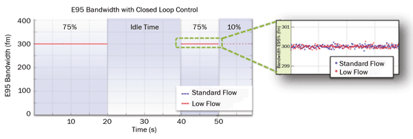 E95 bandwidth performance with standard helium flow and 50 percent reduced (low) flow.