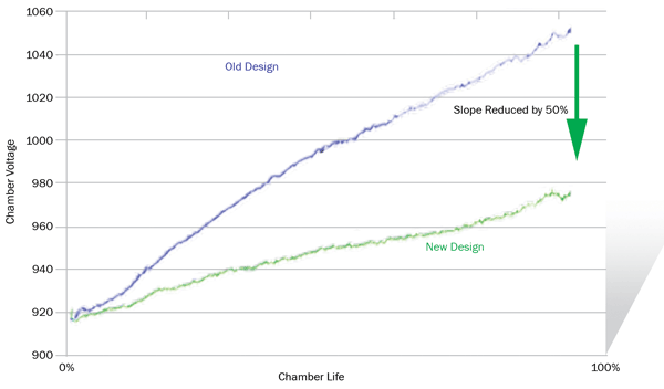 Master oscillator chamber voltage over time, showing a lower voltage rise.