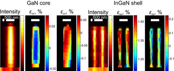 Nanowire LEDs