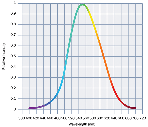This graph demonstrates the photopic response of the human eye.