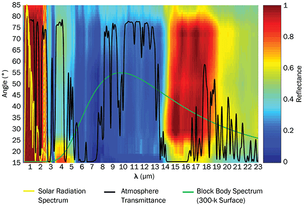 The angular spectral response of the new reflective roofing material.