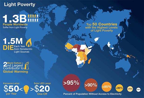 Light poverty now affects an estimated 18 percent of the world's population.