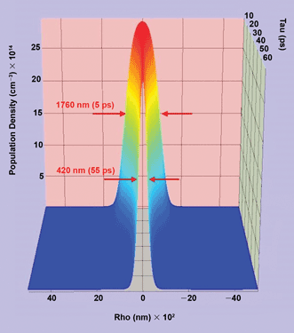 A 3-D plot of the population evolution of the fluorescent probe molecules in the S(1) excited state as a function of radius (Rho) from the center of the two beams and time (Tau), measured from the center of the excitation beam.
