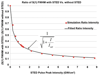 Plot of ratios [S(1) FWHM with STED]/[S(1) FWHM without STED] as a function of STED pulse peak intensity for T0 = 12 ps STED pulse length. A fit to the data is shown by the solid line.