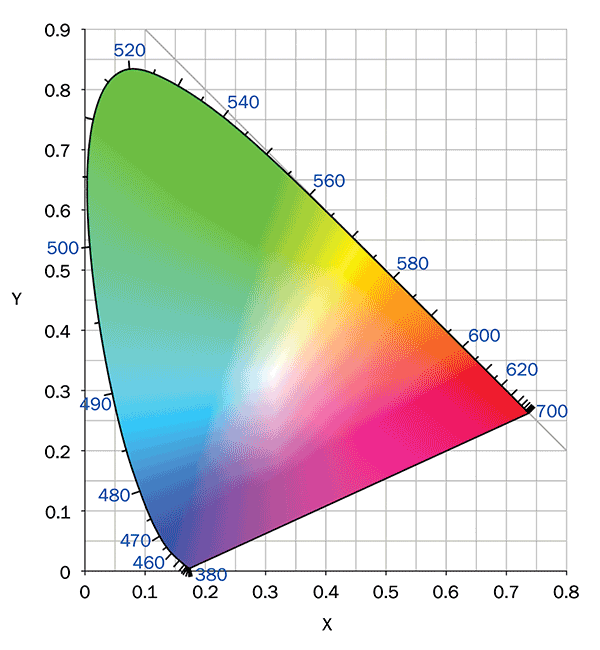 Color chromaticity space