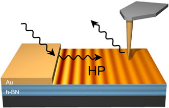 Incident light pulses are converted by a gold (Au) film into slow hyperbolic polariton (HP) pulses propagating in the boron nitride (h-BN) slab.