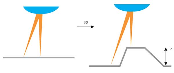 Difference between 2D and 3D laser processing