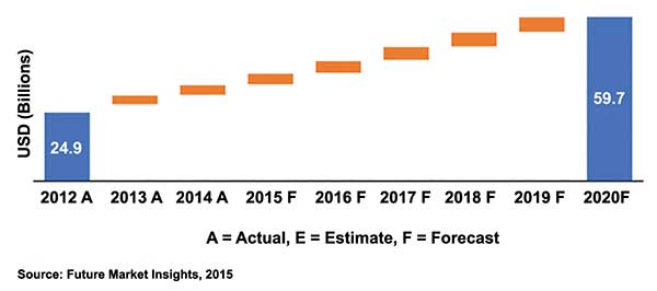 Future Market Insights' projected absolute dollar opportunity growth (in billions) for the global biophotonics market through 2020.